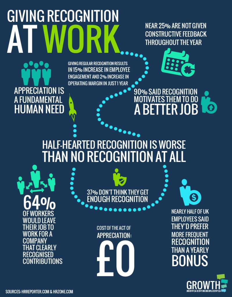 Recognition-at-work-infographic